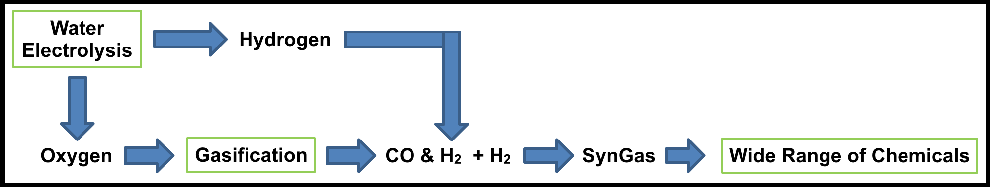 Case Study One Diagram