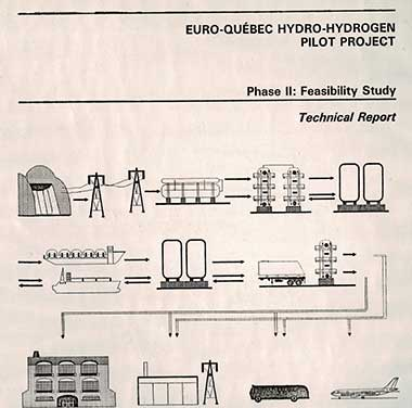 A picture of a diagram of hydrogen pilot project