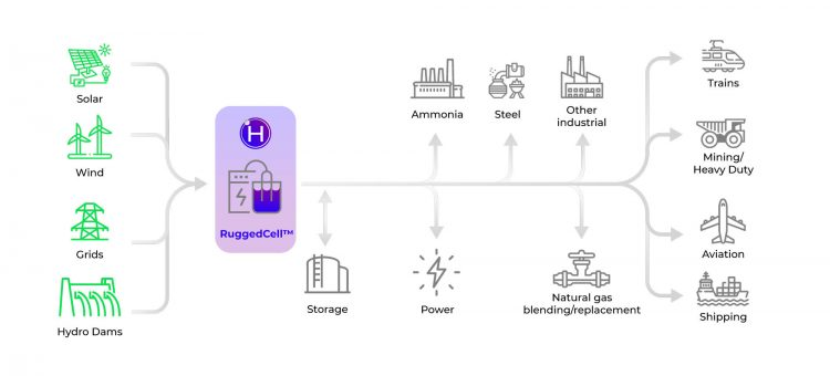 Hydrogen Optimized Green Hydrogen at Scale Graphic